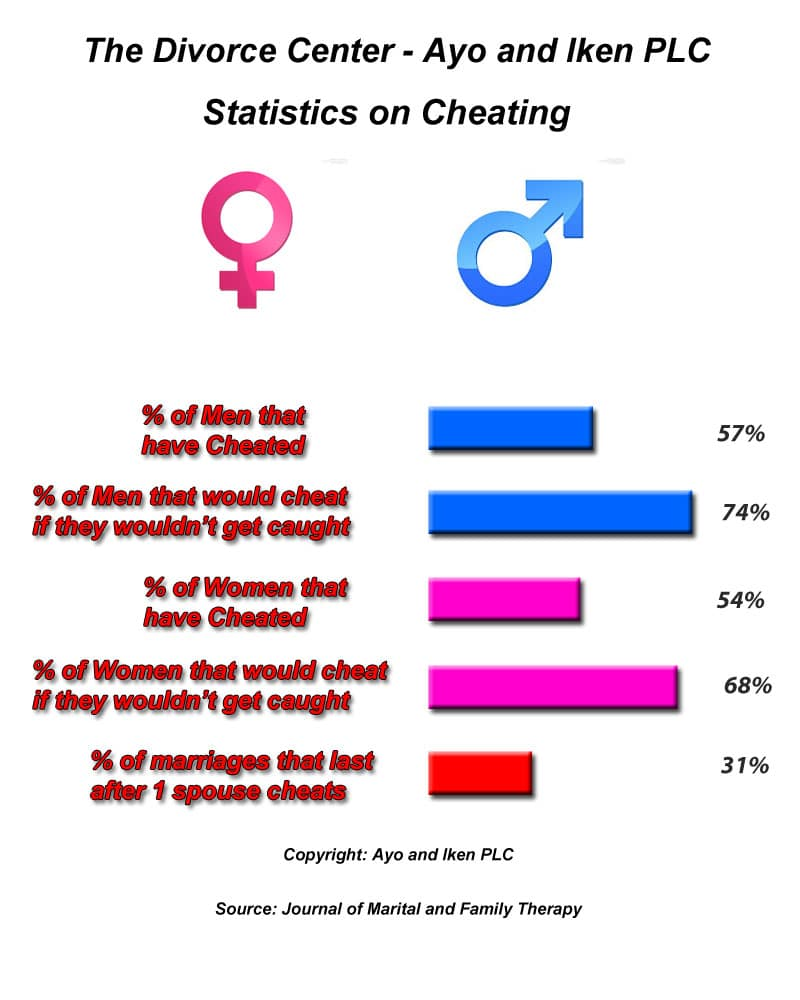 Percentage of wives that cheat